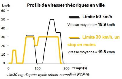 vitesses moyennes cycle urbain stop