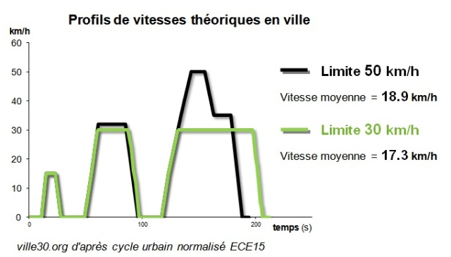 vitesses moyennes cycle urbain