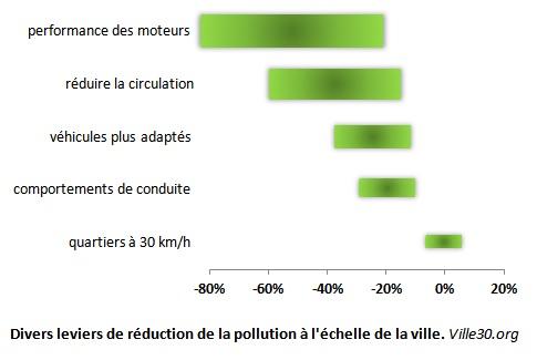 30 pollution